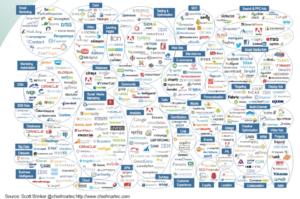 Marketing Technology Landscape 9.10