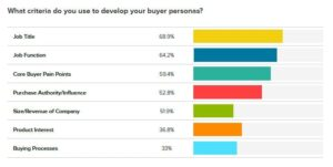 Criteria for developing buyer personas