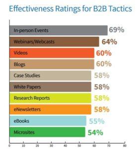 event effectiveness CMI image