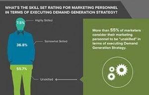 skill set inforgraphic image