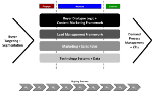 demand process architecture