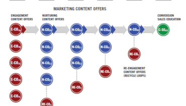 Is Your Content Marketing Missing the Mark?