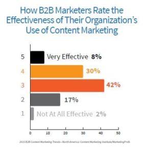 CMI stat content effectiveness
