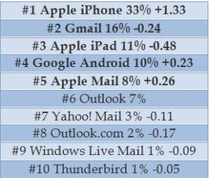 Top email clients of 2015