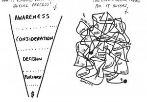 The Danger In Managing To The Funnel