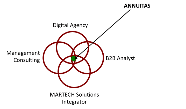 ANNUITAS Digital Demand Transformation Partners