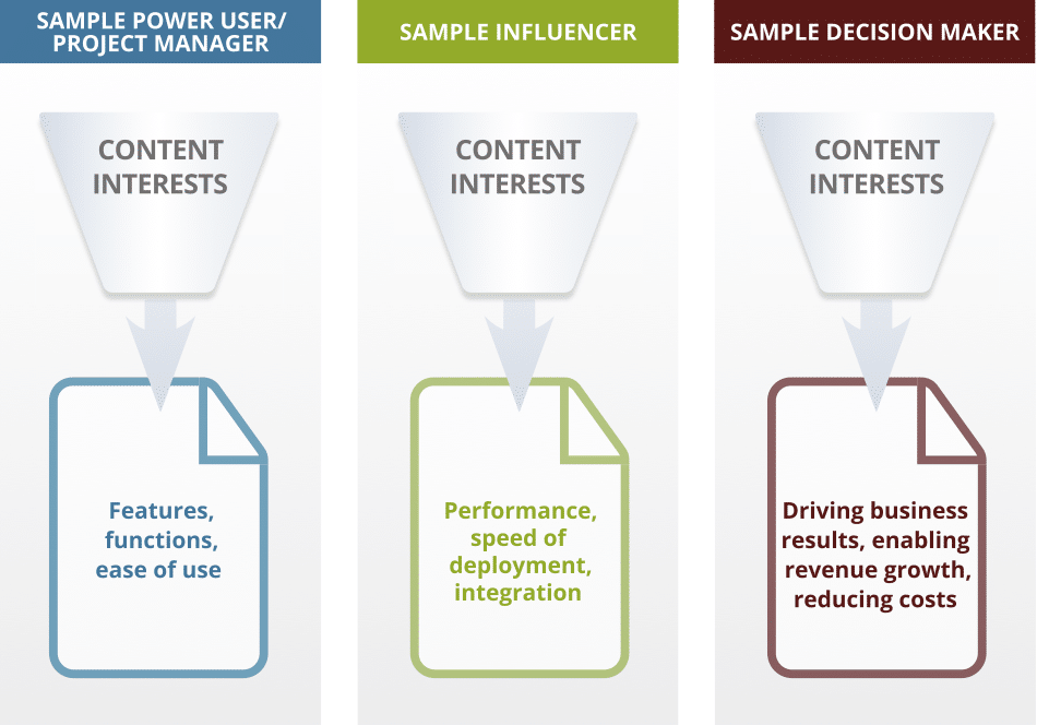 content marketing for demand generation buying committee