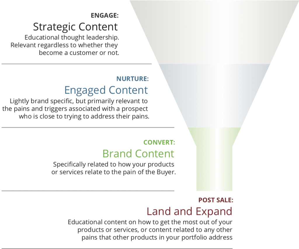 content marketing for demand generation funnel