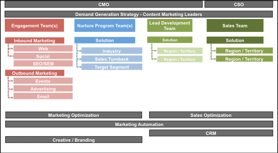 Demand Generation Center of Excellence Model