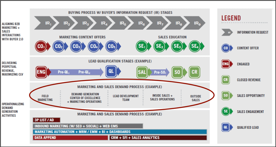 Demand Process Transformation