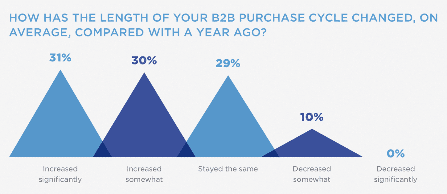 Length of the B2B Buying Cycle