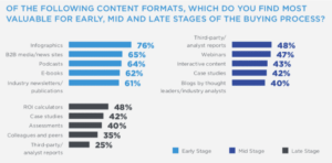 Source: DemandGen Report – 2018 Content Preferences Survey Report