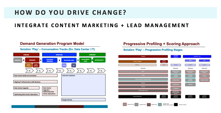 Content Marketing and Lead Management 2