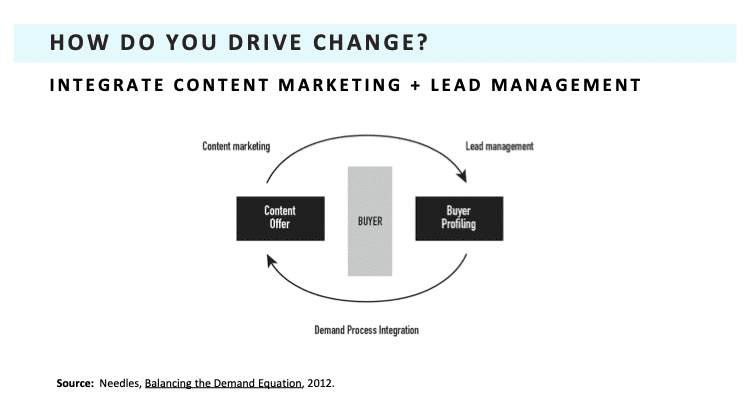 Content Marketing and Lead Management