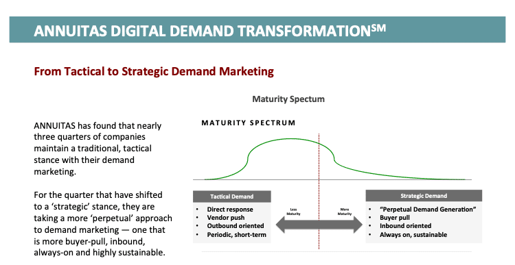From Tactical to Strategic Demand Marketing