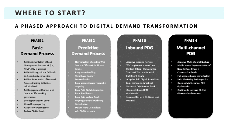 Phased Approach to Digital Demand Transformation