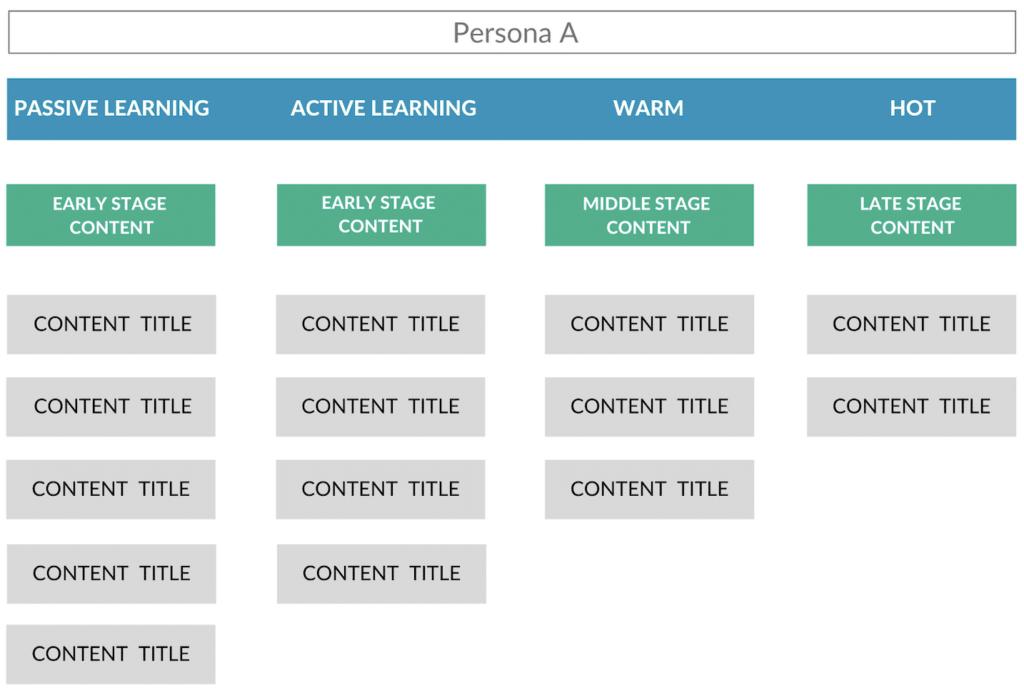 ANNUITAS Content Model