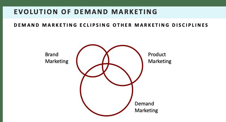 Demand Marketing Eclipsing Other Disciplines