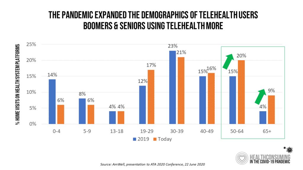 telehealth statistics