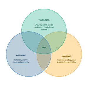 venn diagram of the three types of SEO