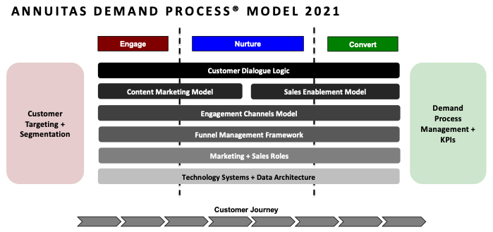 ANNUITAS Demand Process Model 2021
